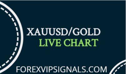 Forex Charts | Free charts software - FinanceChart | NetDania
